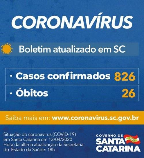 Governo do Estado de SC confirma 826 casos e 26 mortes por Covid-19.